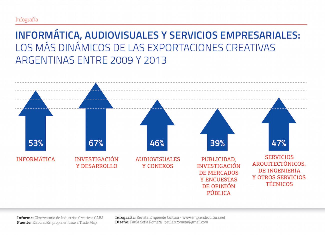 Informática, audiovisuales y servicios empresariales: los más dinámicos de las exportaciones creativas argentinas entre 2009 y 2013