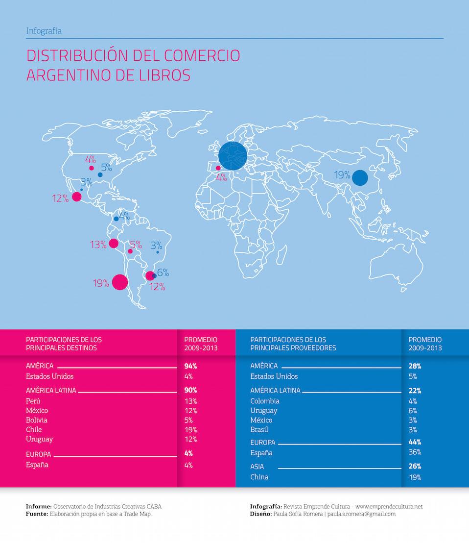 Distribución del Comercio Argentino de Libros