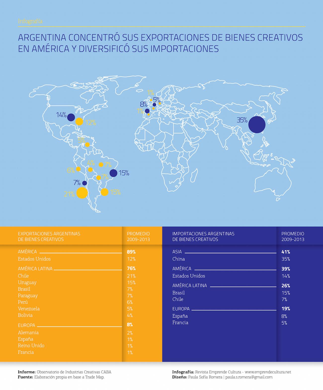 Argentina concentró sus exportaciones de bienes creativos en América y diversificó sus importaciones