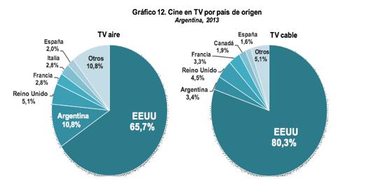 Cine en TV por país de origen