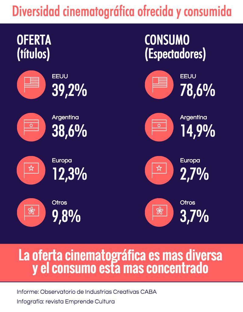 Diversidad cinematográfica ofrecida y consumida
