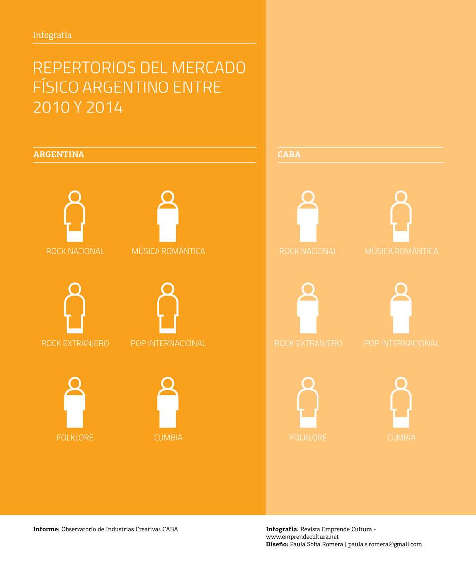 Top 10 géneros más escuchados, CABA y Argentina