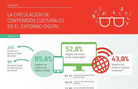 Contenidos culturales en el entorno digital