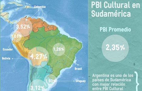 Las cifras del impacto económico de la cultura