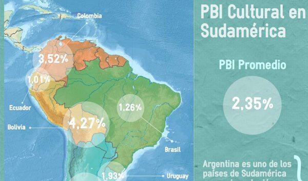 Infografías: Las cifras del impacto económico de la cultura