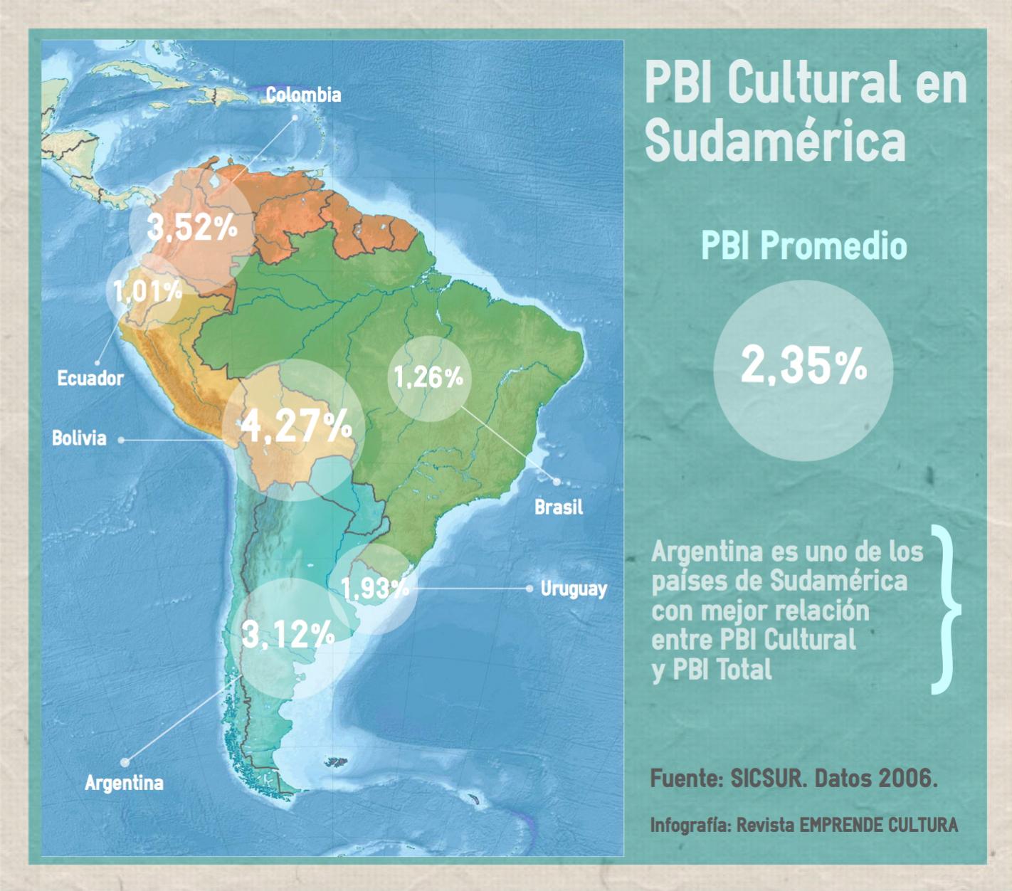 PBI Cultural