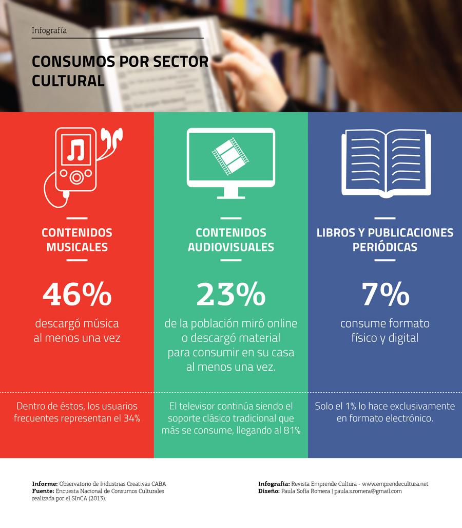 Consumos de contenidos digitales