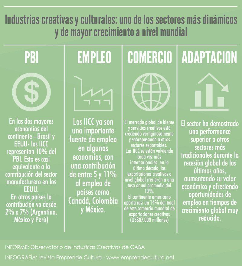 Industrias culturales y creativas-PBI-empleo-comercio