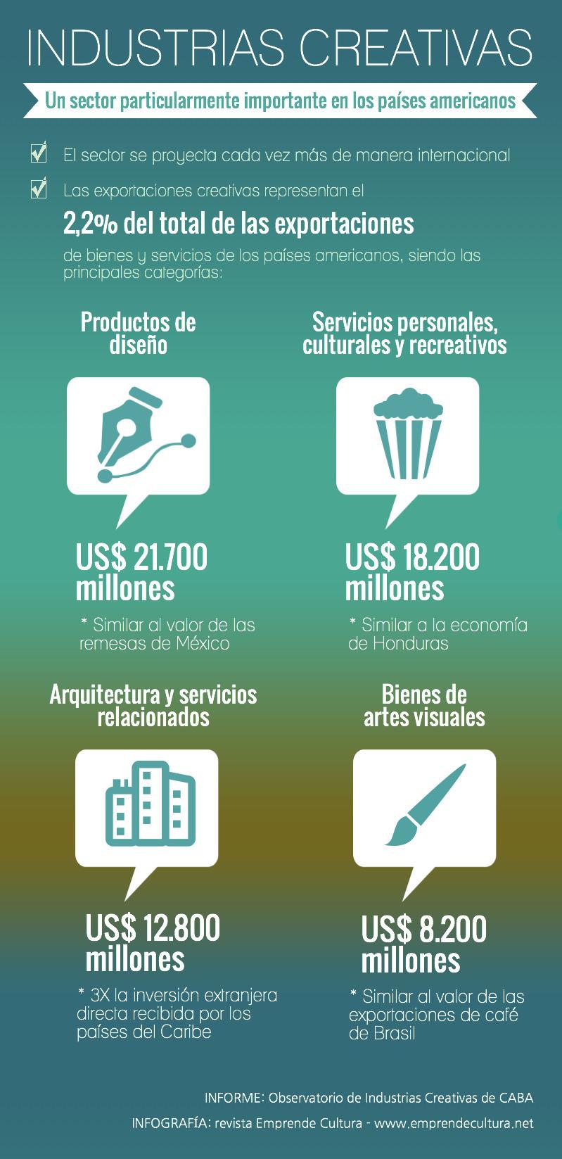 Industrias culturales y creativas-exportaciones