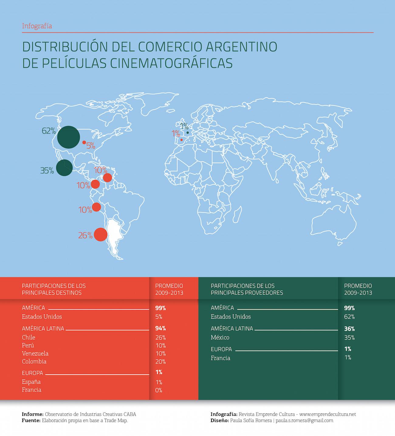 Distribución del comercio argentino de películas cinematográficas
