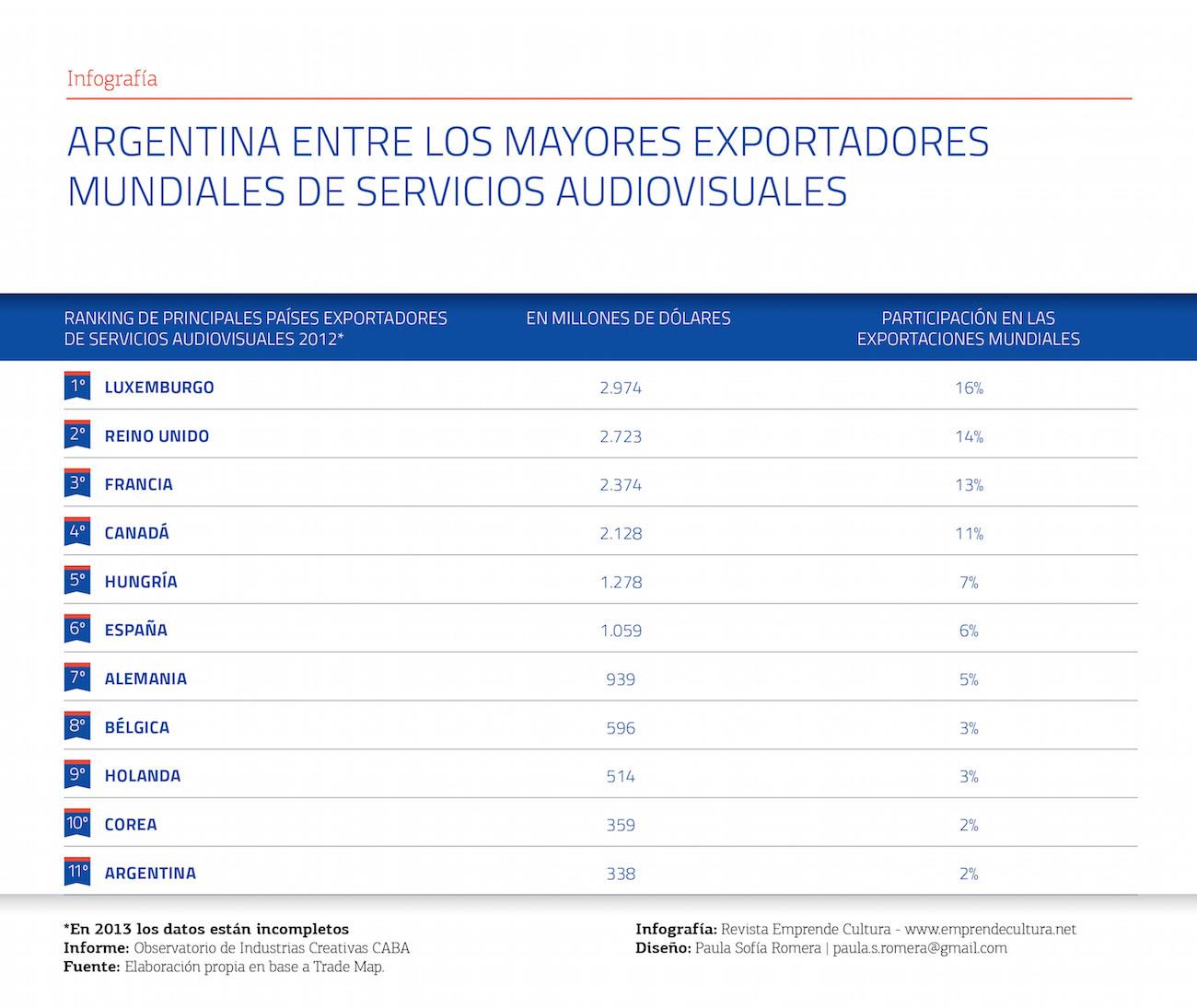 Argentina entre los mayores exportadores mundiales de servicios audiovisuales