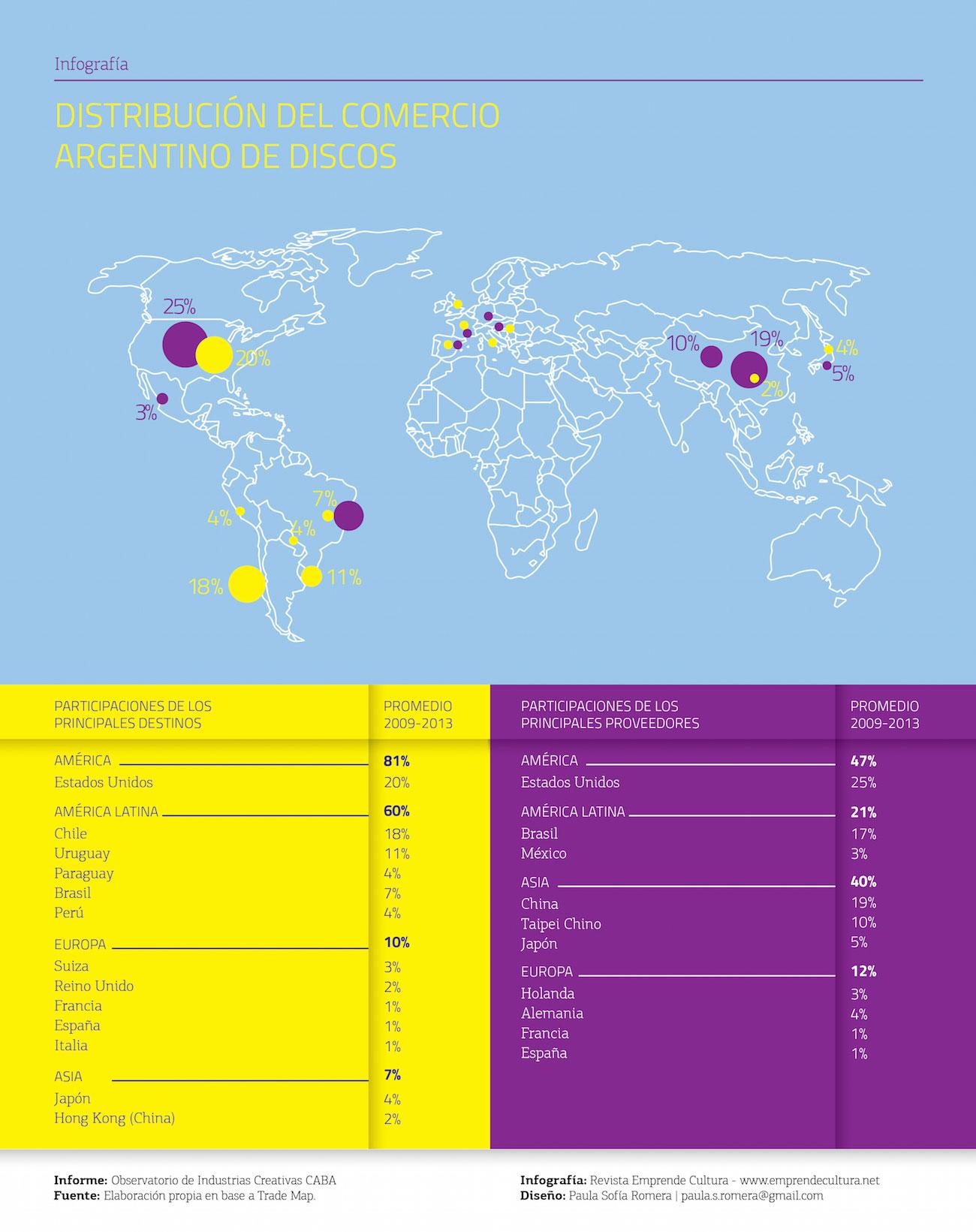 Distribución del comercio argentino de discos
