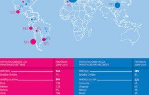 Informe: intercambio de bienes y servicios culturales y creativos entre Argentina y los países de la región