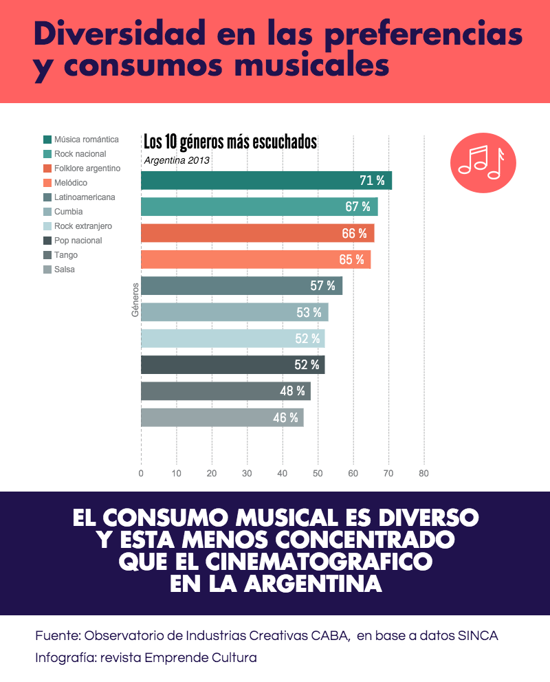 Diversidad en las preferencias y consumos musicales