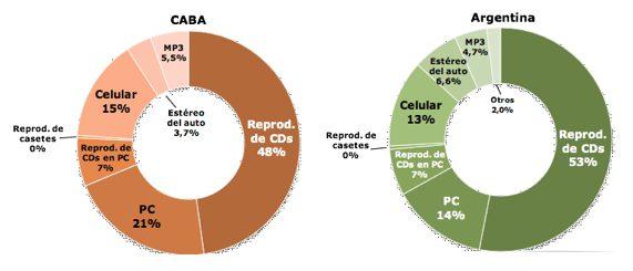 Gráfico 5. Aparato más utilizado para escuchar música, CABA y Argentina, 2013
