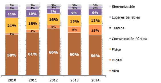 Gráfico 1. Composición de los ingresos totales de la música en Argentina 2010-2014 según tipo de ingresos, en porcentajes