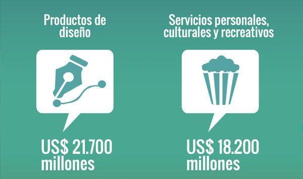 Las industrias creativas en América Latina y su impacto sobre el comercio mundial